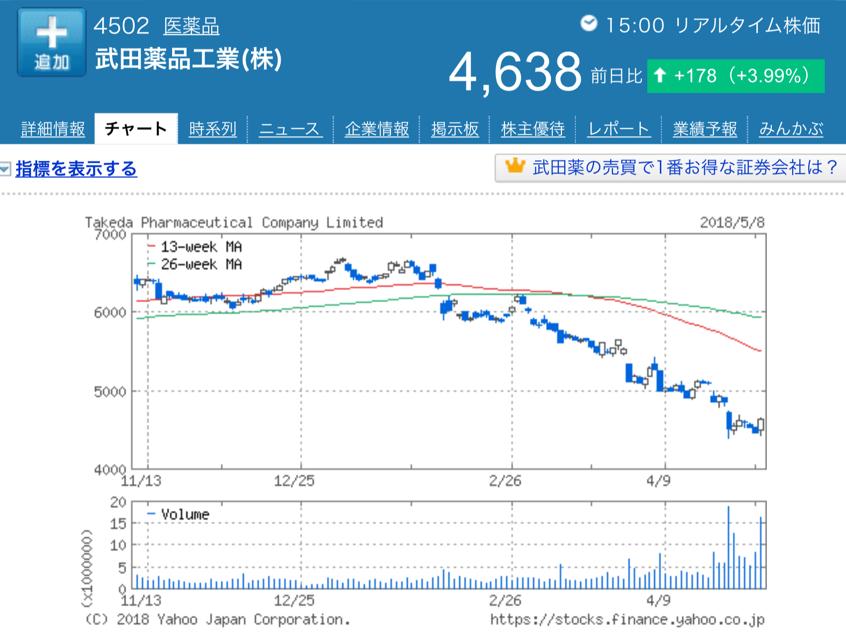 武田 株価